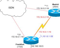 Cisco Netzplan