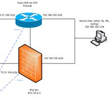 Cisco Firewall Netzplan